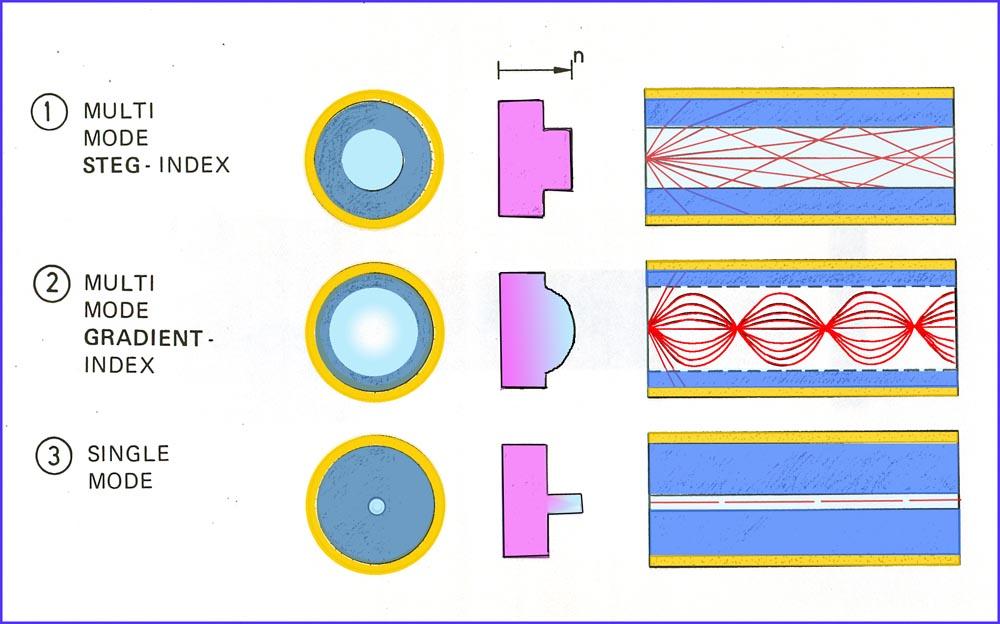 hur fungerar optiska fibrer